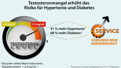 DGMG-Studie zu Testosteronmangel