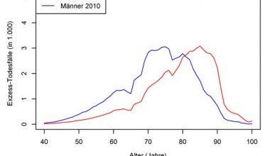 Kurve der altersspezifischen Anzahl von Todesfällen aufgrund von diagnostiziertem Typ-2-Diabetes in Deutschland (2010). © DDZ